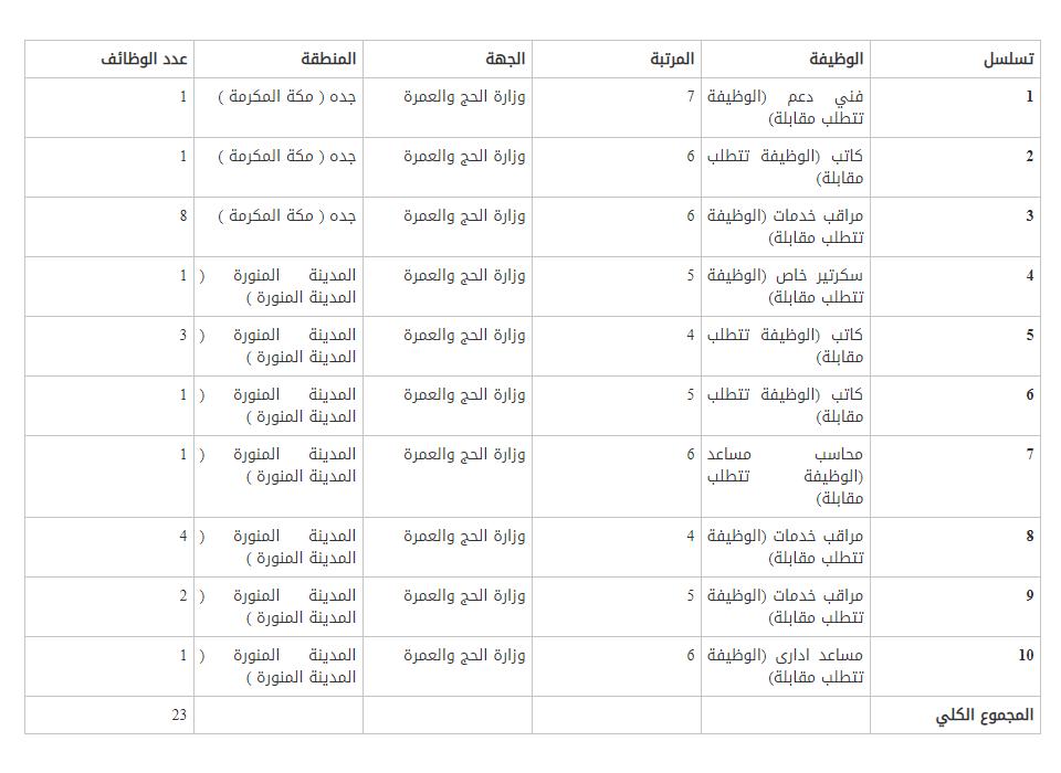 وزارة الحج والعمرة تعلن 54 وظيفة للجنسين على سلم رواتب الموظفين العام